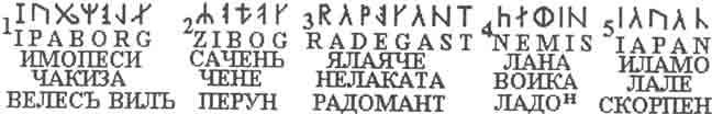 Чтение рунических надписей Машем, по Гриневичу и Асовым